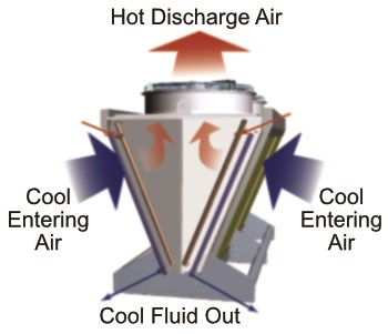 Traditional industrial fluid cooler process