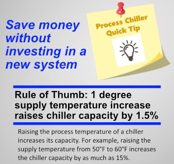 Industrial chiller capacity tip