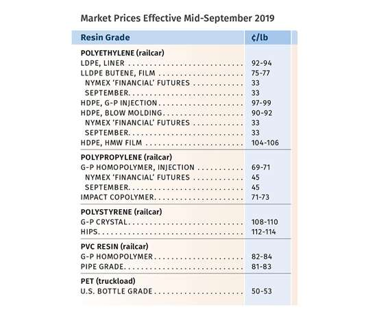 Resin Pricing Trends