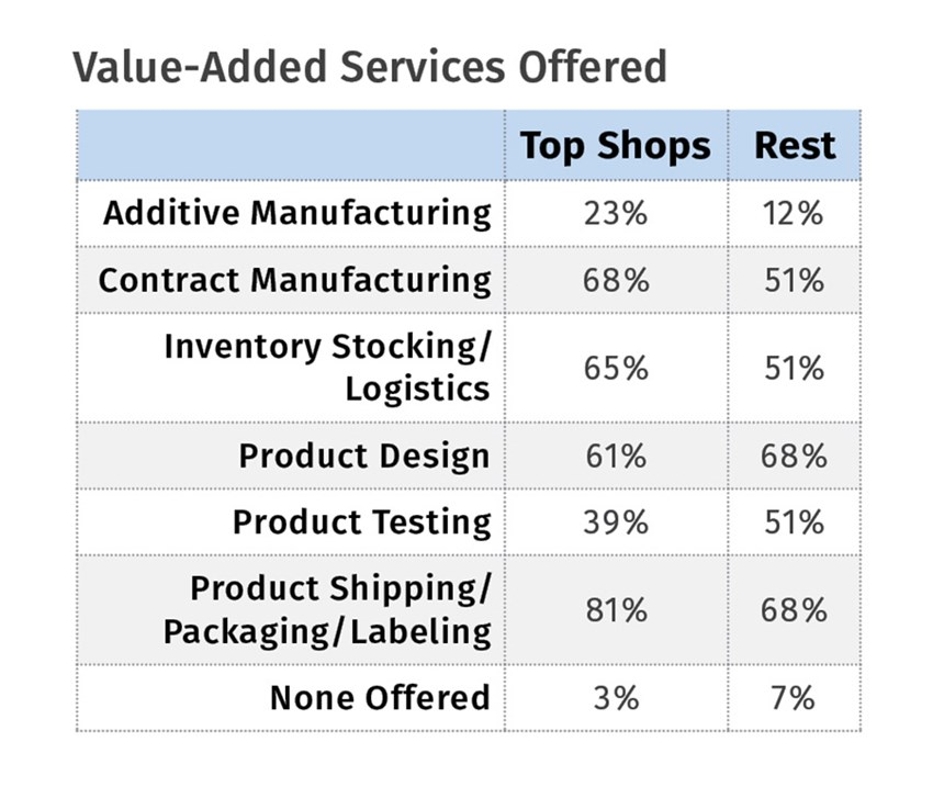 Top Shops in Injection Molding