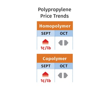 PP Price Trends