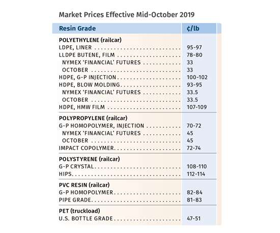 Resin Pricing Trends for October