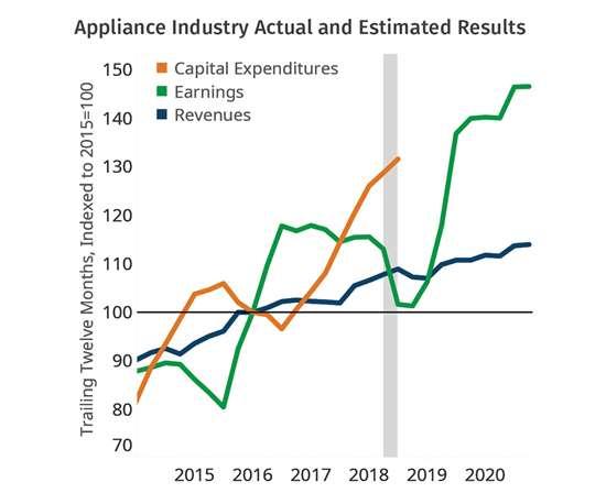Plastics in Appliances