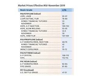 2019 Ends with Lower Prices for Commodity Resins