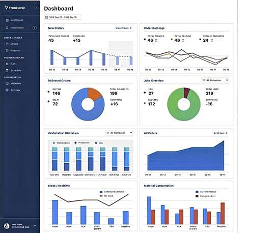 Agile MES dashboard for 3D printing from 3YourMind.