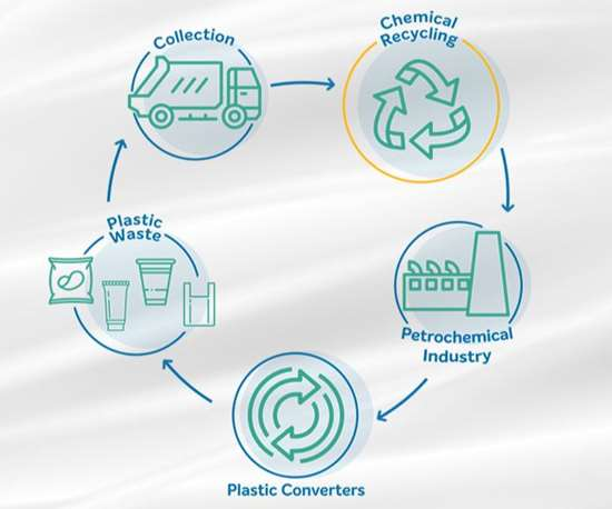 Braskem to Research Chemical Recycling   Plastics Technology