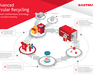 Eastman to Launch Advanced Circular Recycling Technology