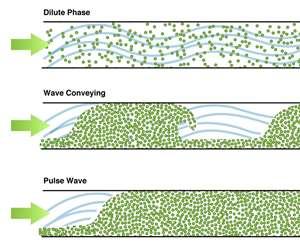 Conair Wave Conveying