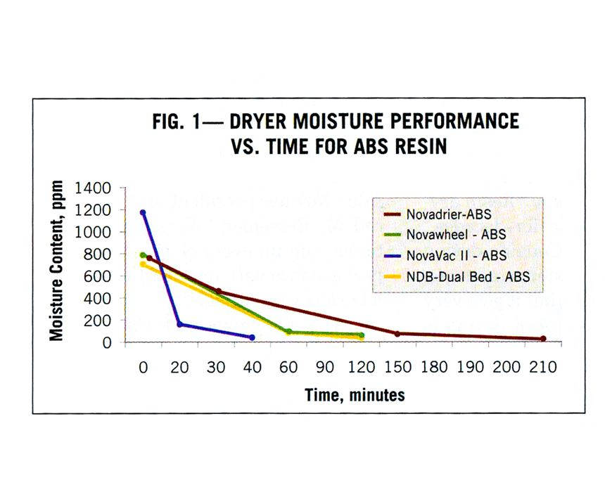 Novatec reports faster drying with its vacuum dryer than with other technologies.