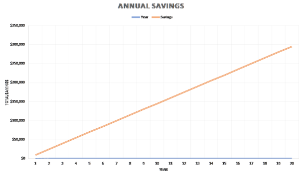 Quantity of savings from in house regrind applications