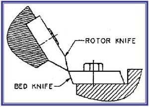 Diagram showing cumberland's high sheer knife design