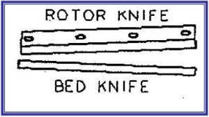 Diagram showing cumberland's slanted rotor knife, straight bed knife cutting angle