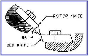 Diagram showing cumberland's steep-angle, 55 degree landed knife design