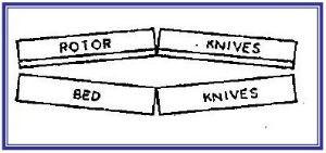 Diagram showing cumberland's twinshear cutting angle design