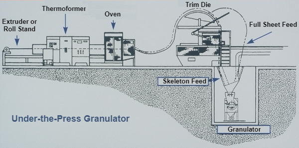 In-line diagram showing implementation of under-the-press granulators