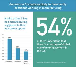 Manufacturing Looks To a New Generation for Employees