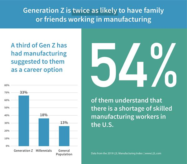 Manufacturing Looks To a New Generation for Employees image