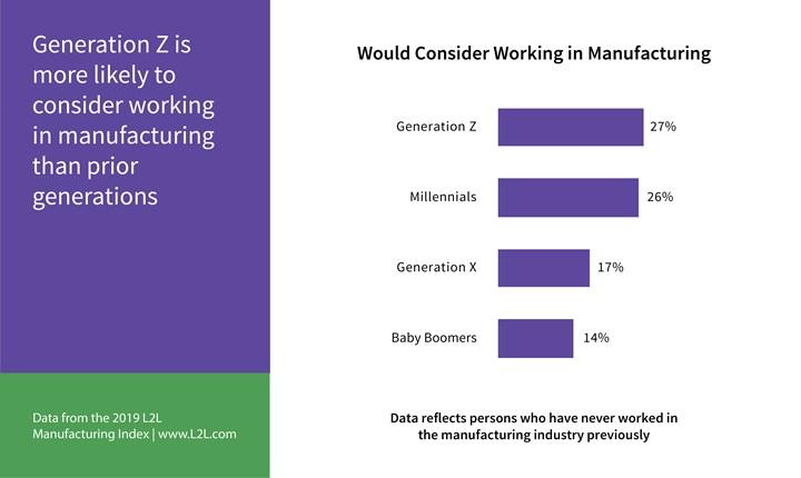 Generation Z manufacturing