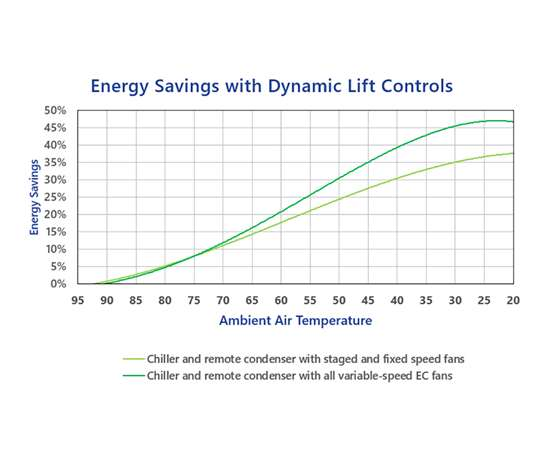 Dynamic Lift control automatically adjust pressures based on outside temperature