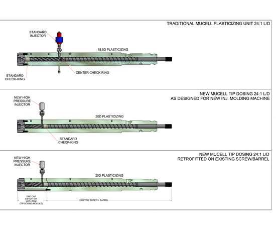 New Trexel Tip Dosing Module vs. standard MuCell screw and barrel