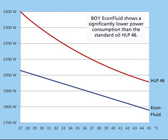 New Boy EconFluid hydraulic oil saves energy in injection molding.