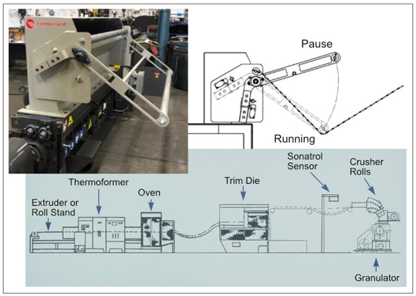 Thermoforming granulator control loop
