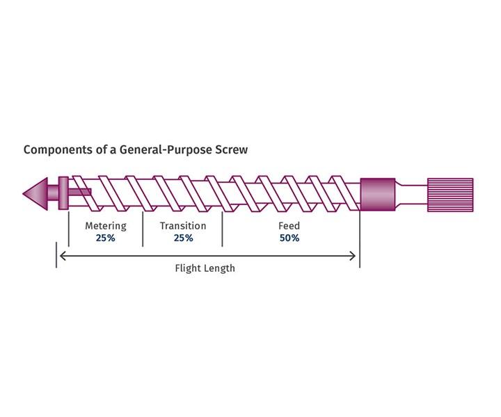General Purpose Screw for Molding