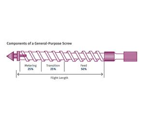 Revisiting Shot Size vs. Barrel Capacity