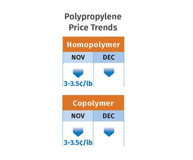 PP Price Trends December 2019