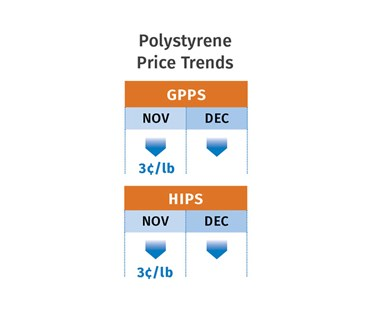 PS Price Trends December 2019