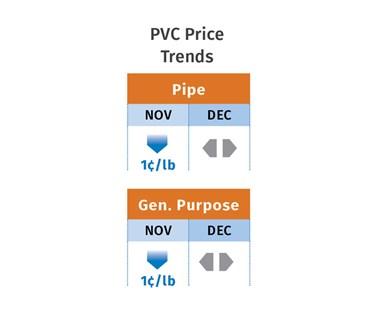 PVC Price Trends December 2019