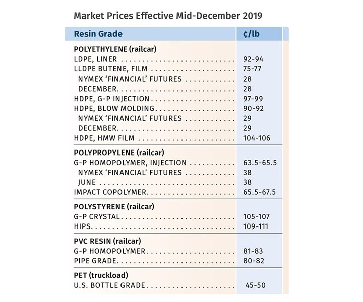 Resin Prices December 2019