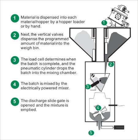 How a TrueBlend Gravimetric Blender Works