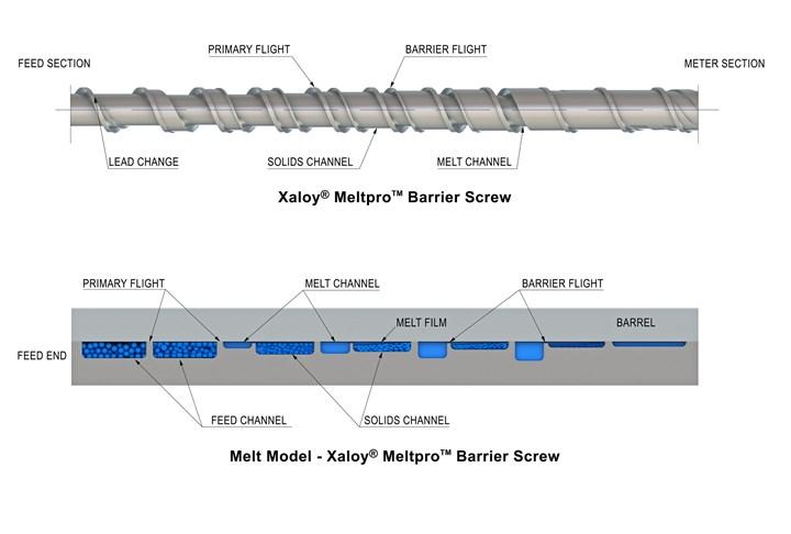 Nordson Xaloy MeltPro barrier screw