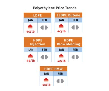 PE Price Trends February 2020