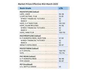 Prices of Volume Resins Flat to Down