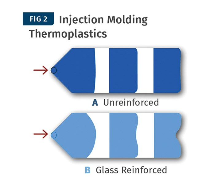 Injection molding of unreinforced thermoplastic (A) shows a uniform flow front. With glass fibers (B), their orientation causes anisotropic flow, which proceeds faster along the walls than in the center.