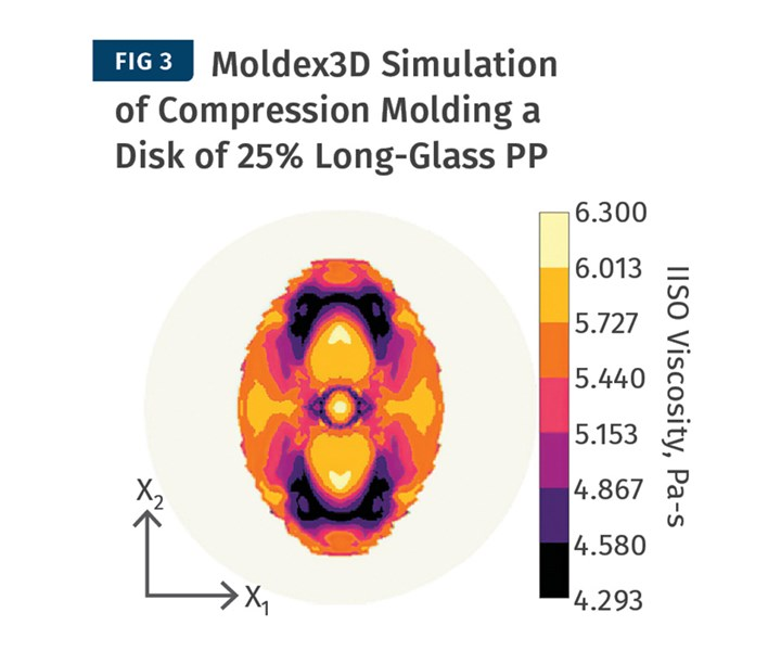 Incorporating the IISO viscosity model helps Moldex3D to predict the elliptical flow of a circular charge of long-glass PP in compression molding.
