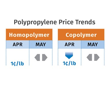PP Price Trends May 2020
