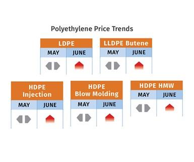 PE Prices Mid-June 2020