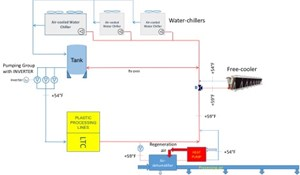 Process Cooling: Applying Expended Energy for Useful Plant Operations