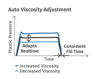 FIG 1 iMFLUX Auto Viscosity Adjust adapts in real time to viscosity variations of 50 MFI or more.