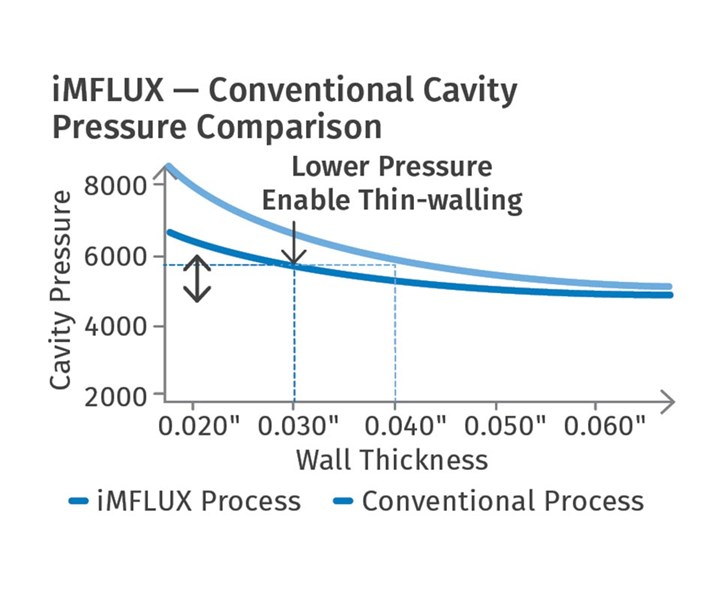 FIG 10 Lower cavity pressures with iMFLUX can facilitate thinner walls and lightweighting.