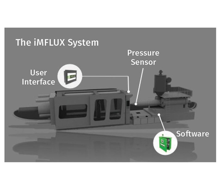 iMFLUX process requires outfitting the press with a melt-pressure sensor in the nozzle, control software, and a user interface—which can be integrated with the machine interface.