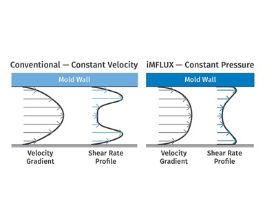 FIG 3 Shear gradient across the melt-flow channel is lower and more uniform with iMFLUX than with a conventional decoupled process.