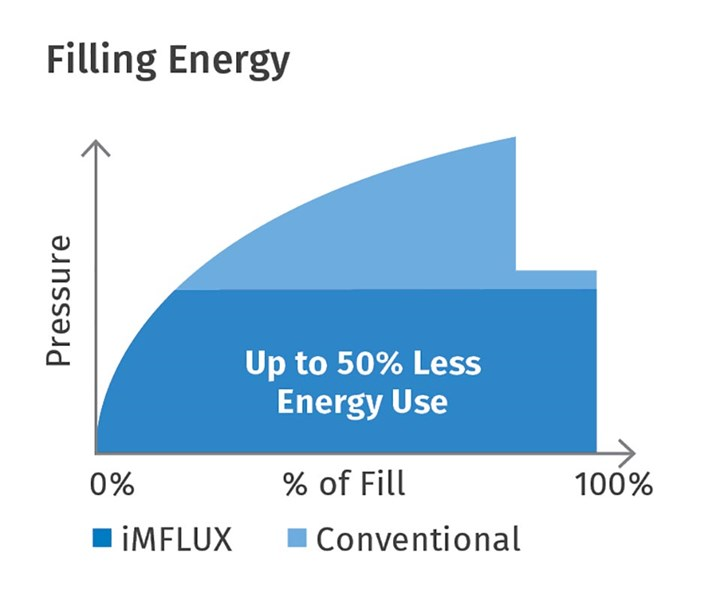 FIG 5 Lower filling pressures and shear energy with iMFLUX greatly reduces energy consumption in molding.