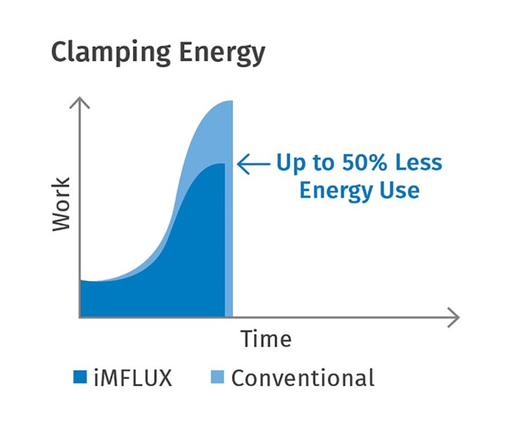 FIG 6 Lower filling pressures result in lower clamping energy with iMFLUX.