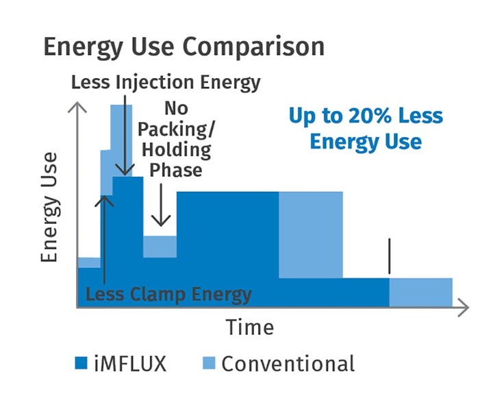 FIG 7 Faster cycles with iMFLUX also reduce energy use per part.
