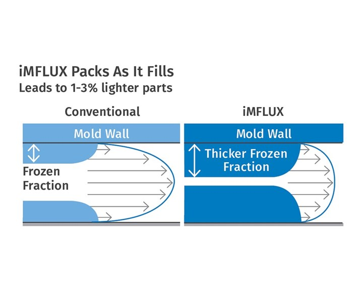 """FIG 9 """"Packing as it fills"""" helps iMFLUX reduce cycle times by eliminating a separate packing phase."""