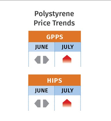 July 2020 PS Prices